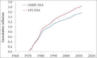research papers on impact of cpi on pce By françois r velde, senior economist and research advisor formula effects the cpi and the pce deflator use two different formulas 1 difference between cpi and pce deflator from 1983 notes: cpi indicates consumer price index pce indicates personal chicago fed letter articles may be reproduced in.
