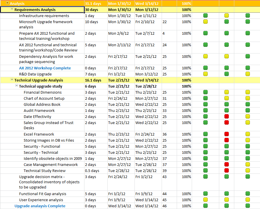 My AX 2012 Upgrade Project Plan Analysis Phase Microsoft – Requirement Analysis Template