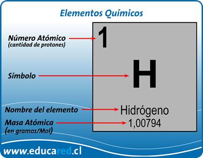 Conceptos bsicos nmero atmico masa atmica y nmero de masa siendo en un elemento en estado neutro sin carga elctrica el nmero de protones igual al de electrones el nmero atmico tambin define el nivel de urtaz Image collections