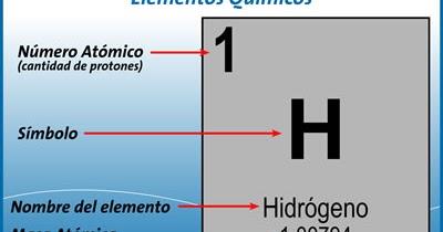 Conceptos bsicos nmero atmico masa atmica y nmero de masa conceptos bsicos nmero atmico masa atmica y nmero de masa enseanza de las ciencias urtaz Image collections