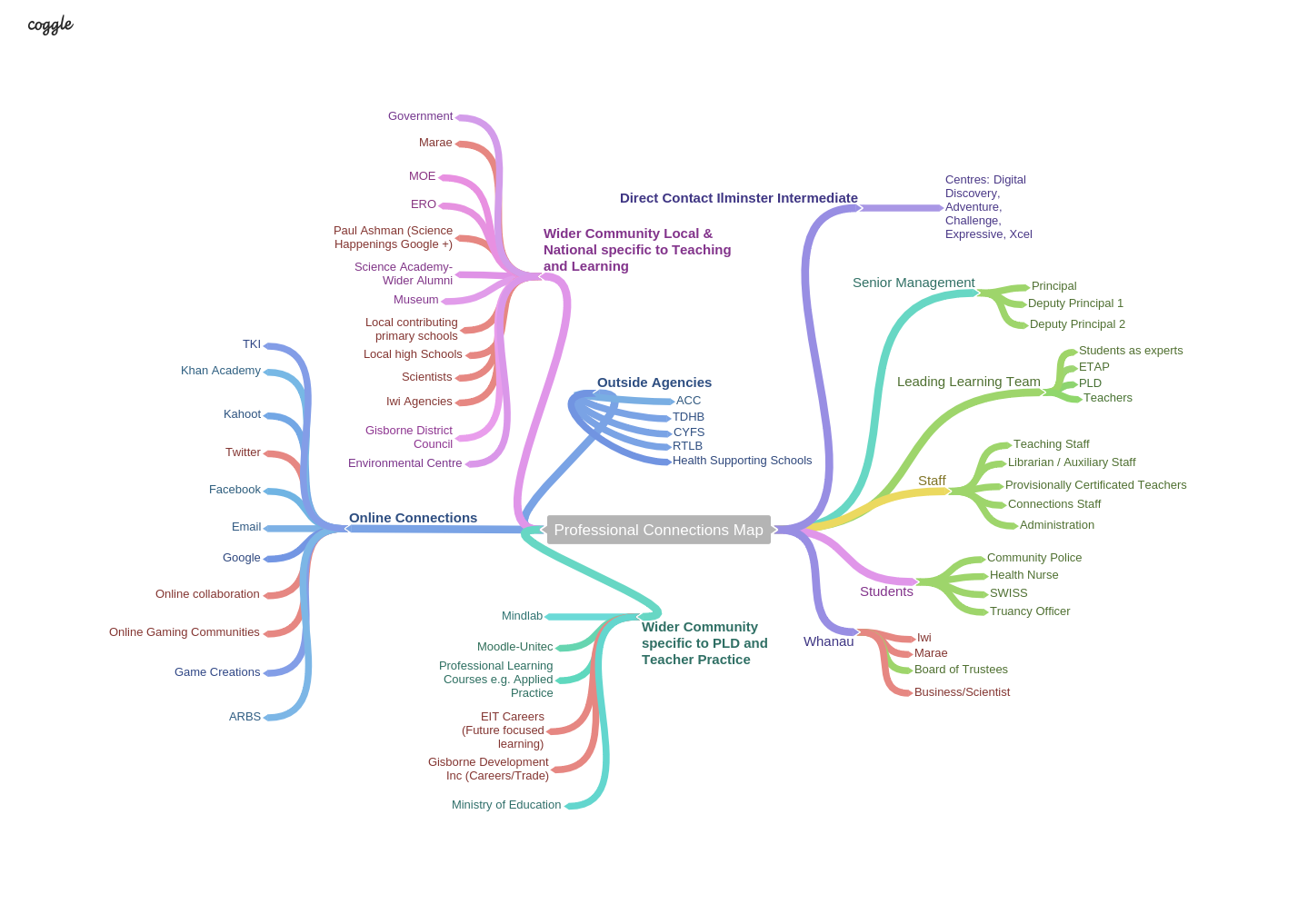 i did not realise how many connections i had made through the course of my practice until i mapped them out using bubbl us which is really a brainstorm