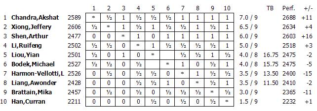 La grille finale du championnat d'échecs junior des USA 2015