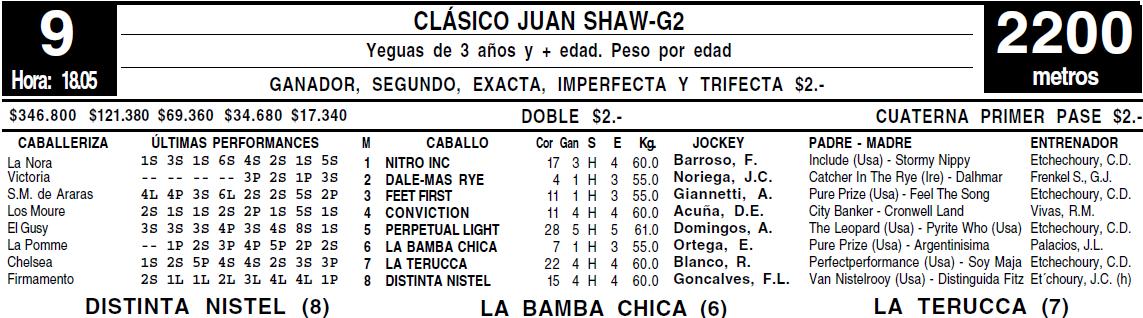 Todo A Ganador - San Isidro - 6/02 - Clásico Juan Shaw-G2 -Examen para  DISTINTA NISTEL