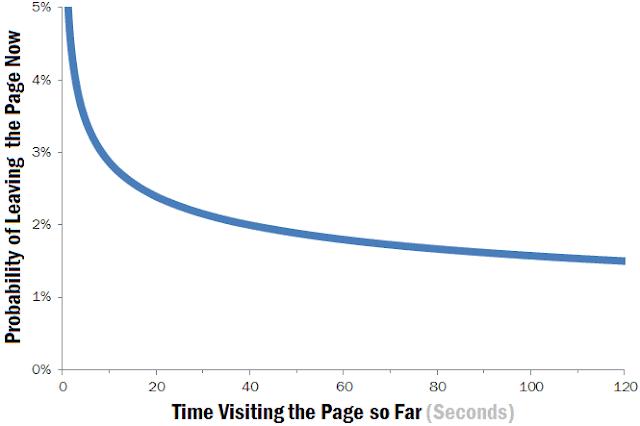 user behavior on Internet
