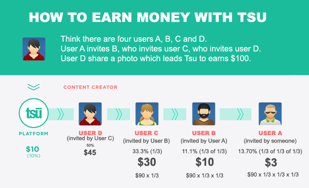 Make Money With tsu Social network