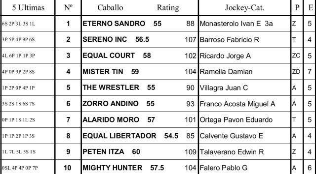 Programa Palermo Clásico Carlos Gardel