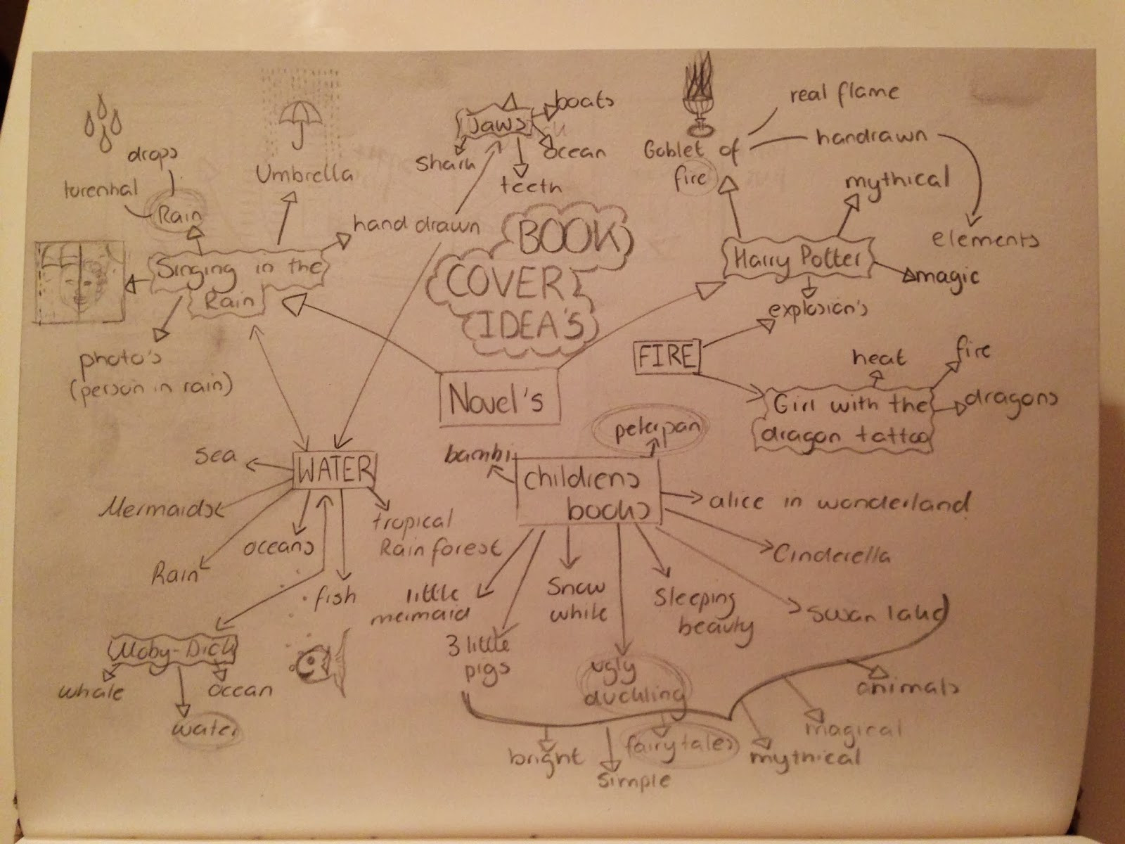 Alice In Wonderland Book Cover Ideas ~ As graphics unit 2: brainstorm of ideas for book cover