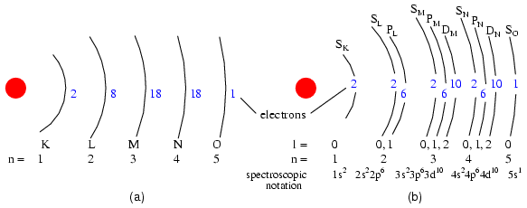 how to get the amount of electrons