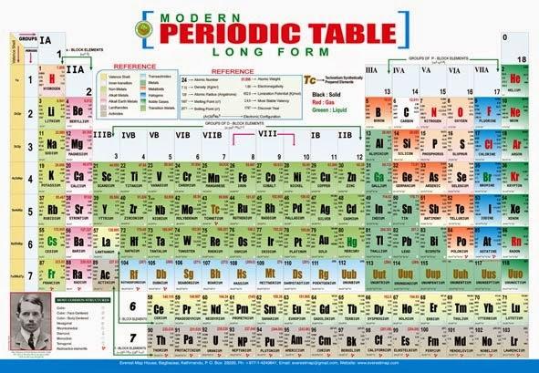 Perkembangan tabel periodik unsur mudah memahami kimia sejak awal berkembangnya ilmu kimia para ahli kimia sudah mengenal bahwa unsur unsur tertentu memiliki sifat yang mirip sebagai contoh logam dapat ccuart Images