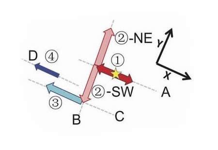 Mekanisme Gempa Besar Simeuleu