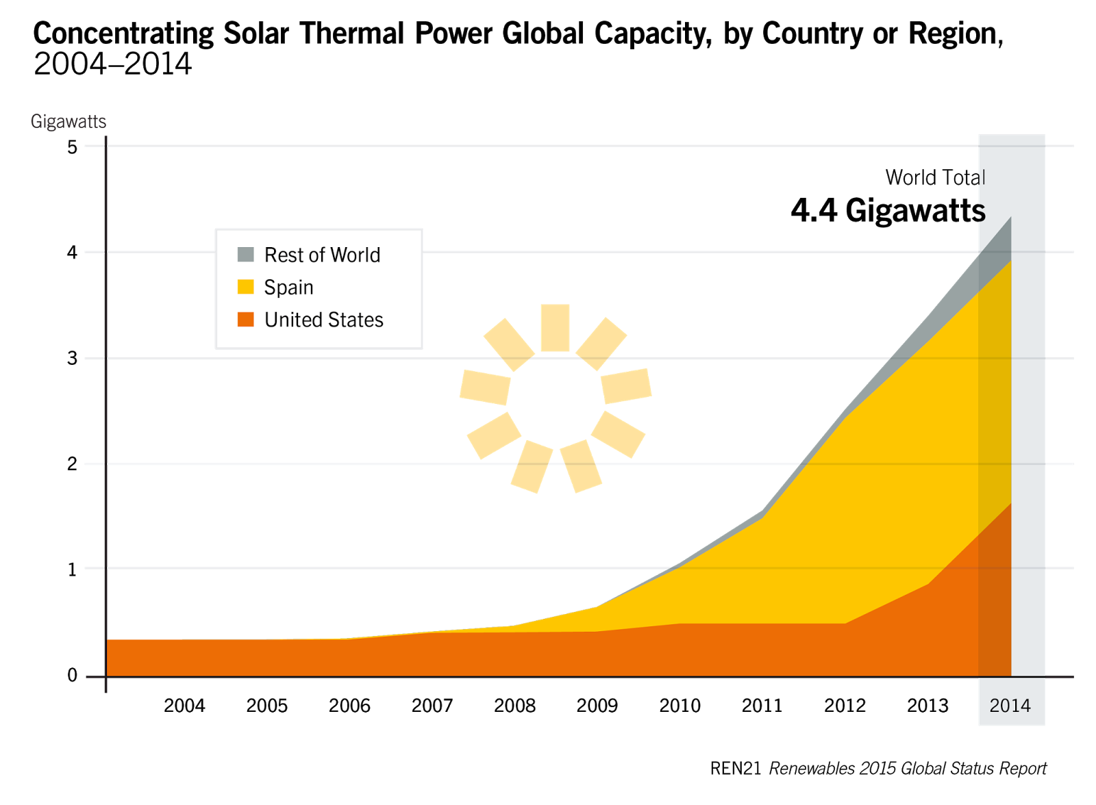 the potential of the concentrated solar power csp and the negative effects of fossil fuels Abstract— limited fossil resources and severe environmental concentrating solar power (csp) the potential of csp in.