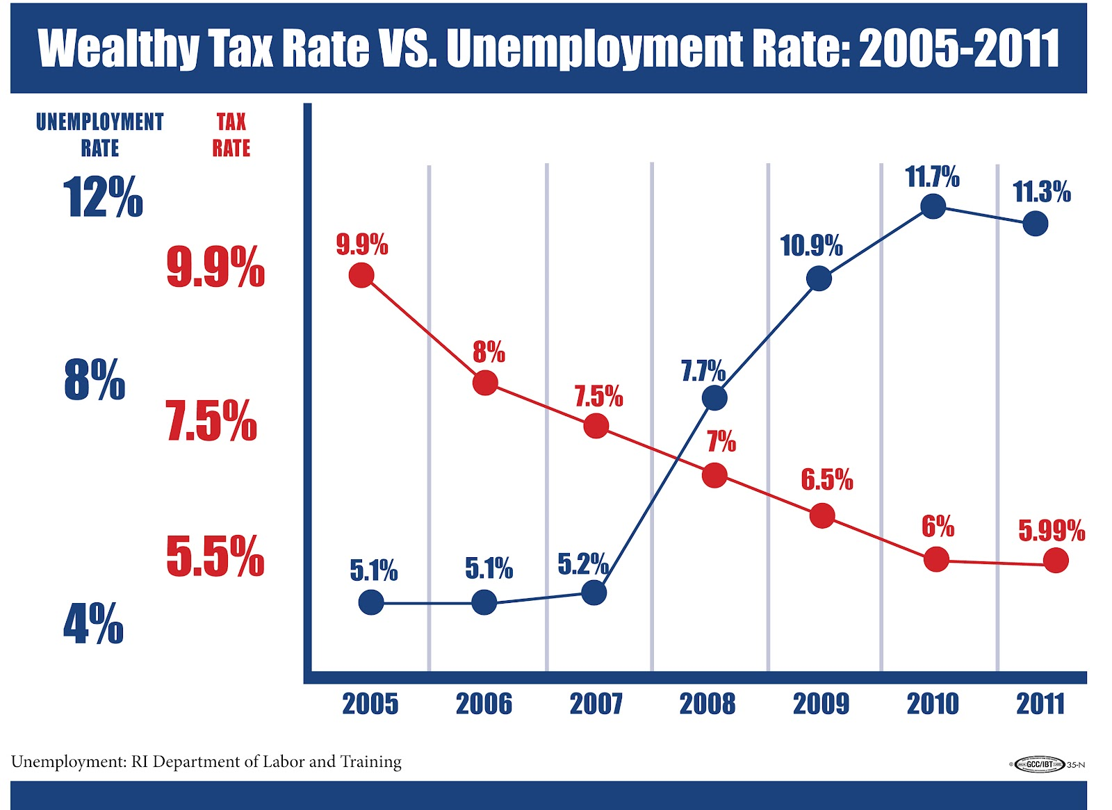 Rhode Island Capital Gains Tax Rate