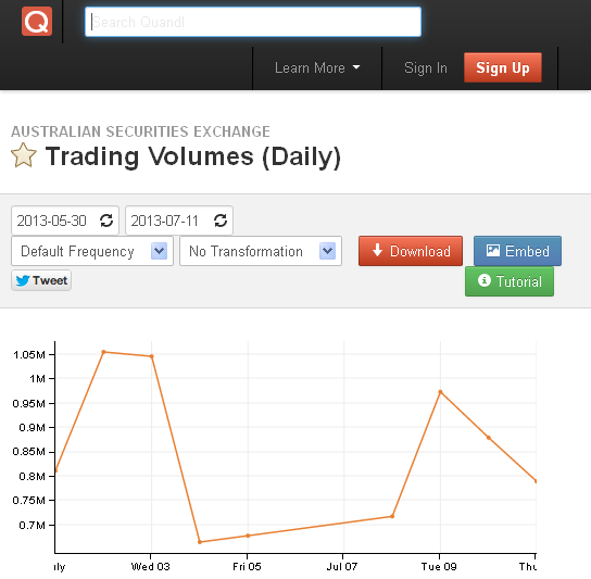 ASX market data page on Quandl.com