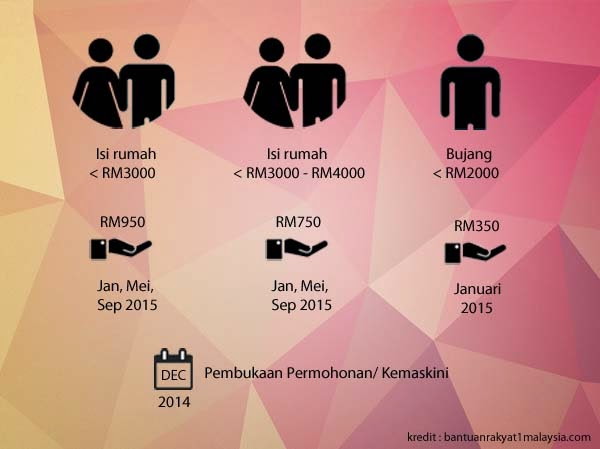 BR1M 4.0 2015 Membantu Rakyat?