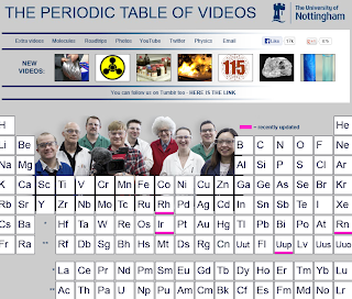 periodic table of videos, periodic table of elements, periodic table of elements for visual learners, teaching about the periodic table