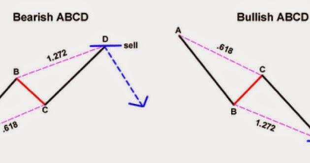 Patrones armónicos forex