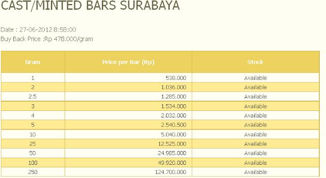 Harga Emas Batangan Antam Hari ini 25 Juni 2012