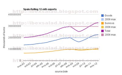 Spanish exports continue to mark new records