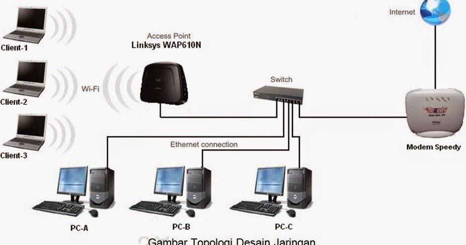 Cara Mudah Membuat Jaringan LAN Dengan Wifi - Wahyu Eko