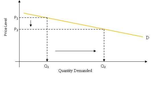 coca cola price elasticity of demand Estimated demand model rationalizes a drastic price cut by coca-cola that  allowed it to contain  more elastic than that of the established middle class to  stay.