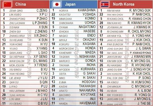 Nomes corretos jogadores seleções China, Japão e Coréia do Norte PES 2014 PS2