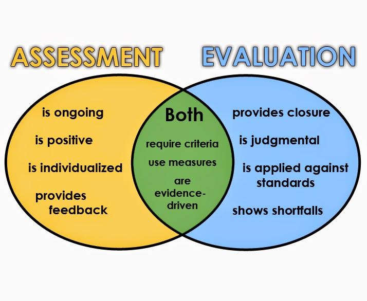 education and assessment standards Get started with a standards-based assessment this is an excerpt from meeting physical education standards through meaningful.
