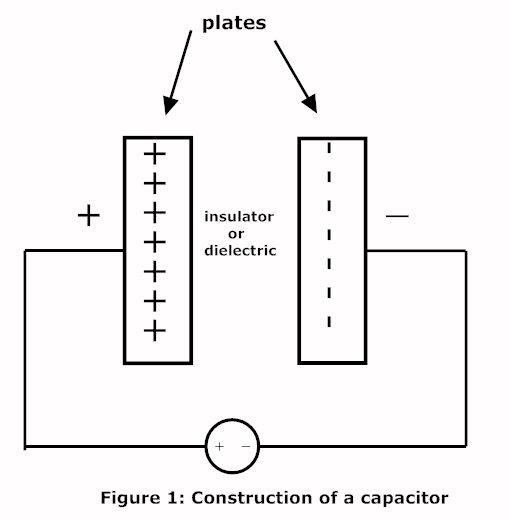 Jokerz Blogg  What Is Capacitor