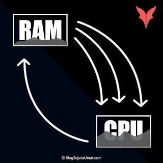 RAM penyebab komputer lama