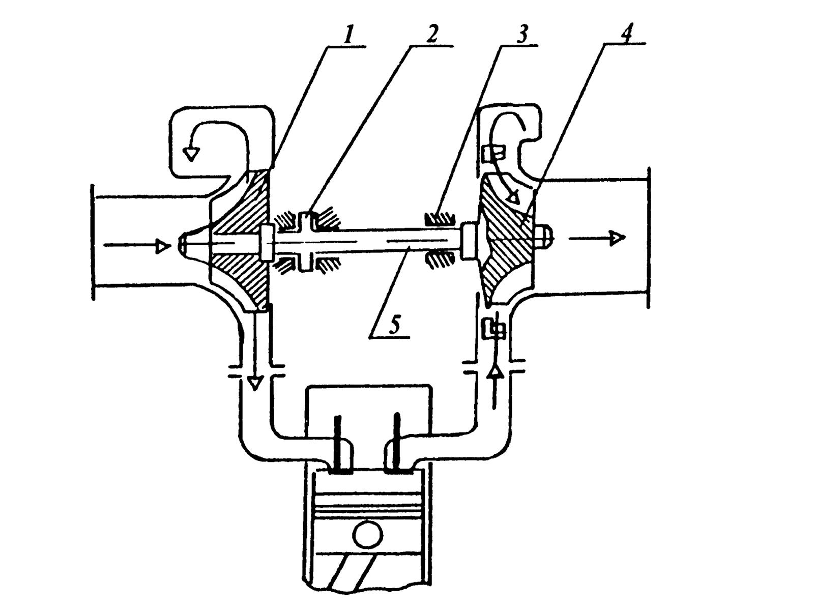 Схема турбонаддува дизельного двигателя фото 165
