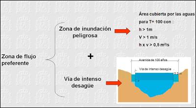 Zona de flujo preferente