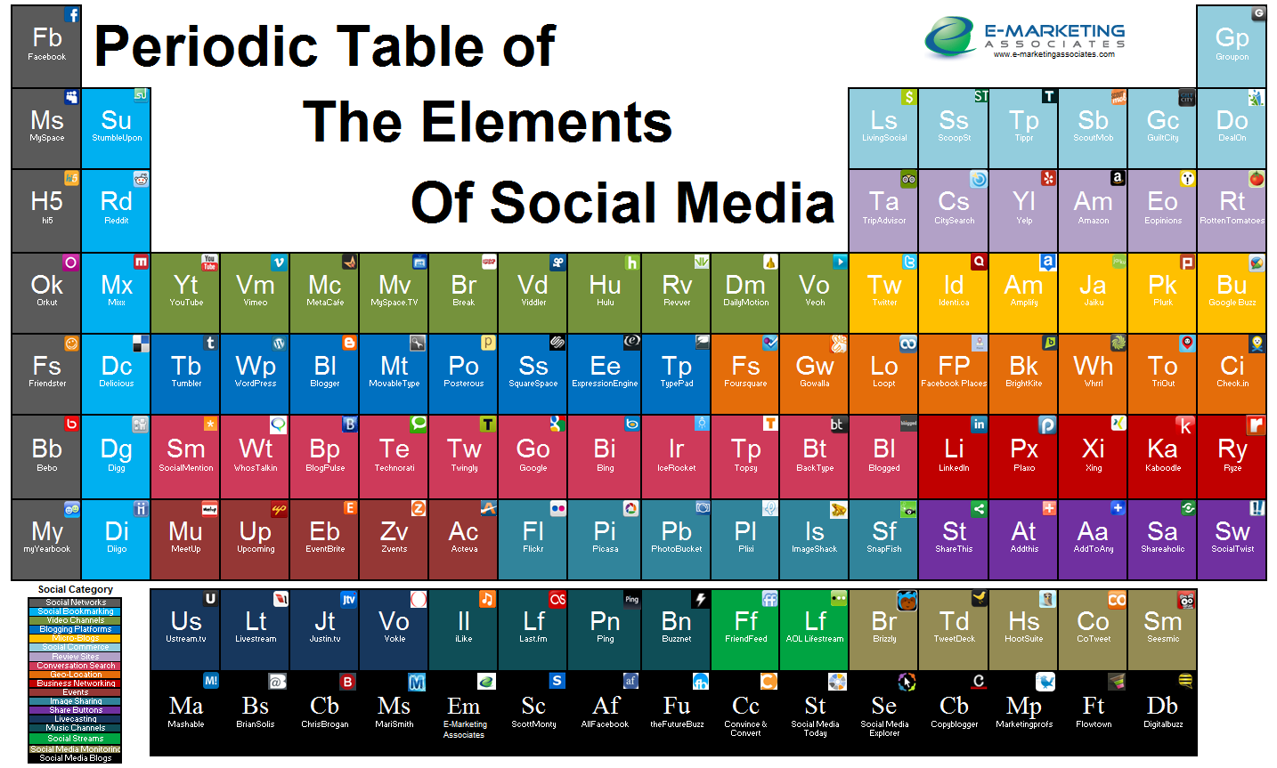 Industrial Chemistry Education Spot Periodic Tables And