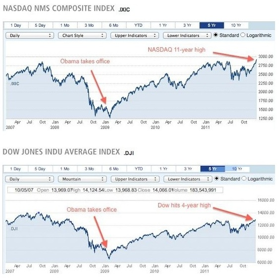 current dow jones compared to when obama took office