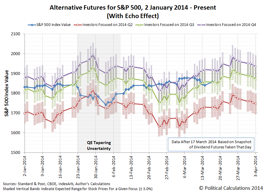 Alternative Futures for S&P 500, 2 January 2014 - 17 March 2014 (With Echo Effect)
