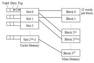 Explain the concept of Direct mapping Cache memory with the help of on