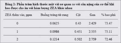 Sơ đồ 1: cho ăn ZEA làm giảm khả năng tiêu hóa DM, OP, CP và GE