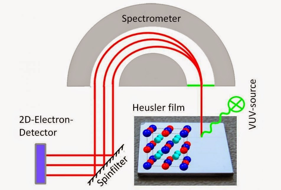 principle of spin-resolved photoemission spectroscopy of thin Heusler films