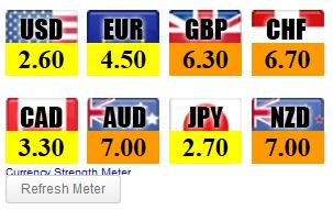 Henry liu forex currency meter