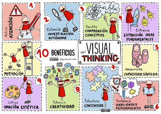 Visual Thinking al aula: tablero de Pinterest