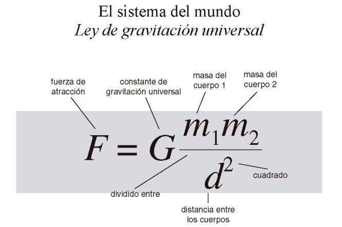 Resultado de imagen de Ley de Newton de la Gravedad