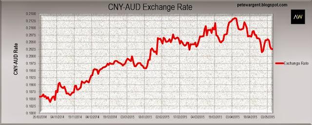 CNY-AUD Exchange rate