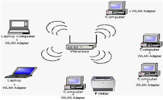 jaringan nirkabel