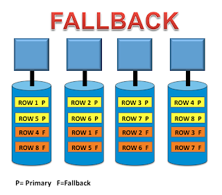 TeradataWiki-Teradata Fallback