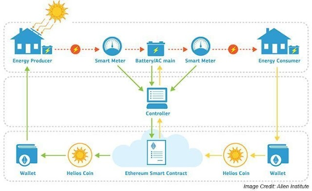SMART Contract using IoT