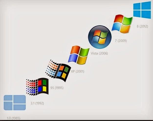 Generasi Windows Sampai Sekarang