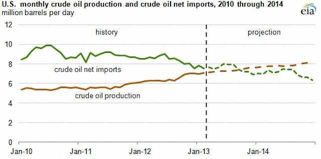 Projeção aponta que produção petrolífera dos EUA superará logo o petróleo importado
