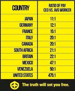 Table showing ratio of CEO vs average worker pay in 10 countries, ranging from  Japan 11:1 to US 475:1 the next closest is Venezuel at 50:1