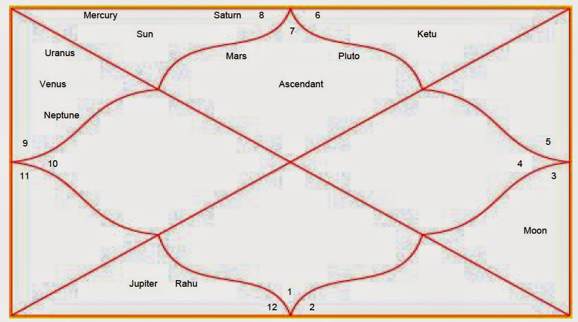 Lets Learn Astrology Chandra Kundlimoon Chart In Vedic Astrology