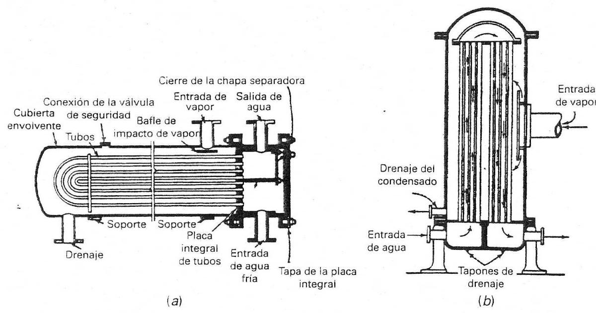 Casas cocinas mueble tipos de calentadores - Tipos de calentadores de gas ...