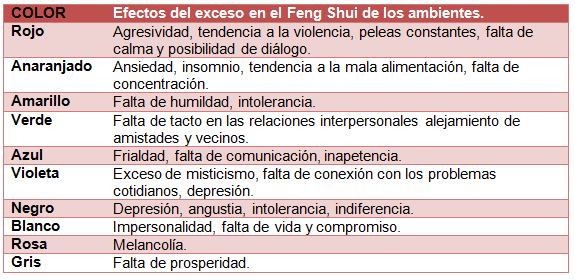 Feng shui for Colores segun feng shui
