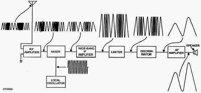 Afrinaldi laporan 8 radio pemancar penerima fm dan am blok diagram penerima am super heterodyne ccuart Choice Image